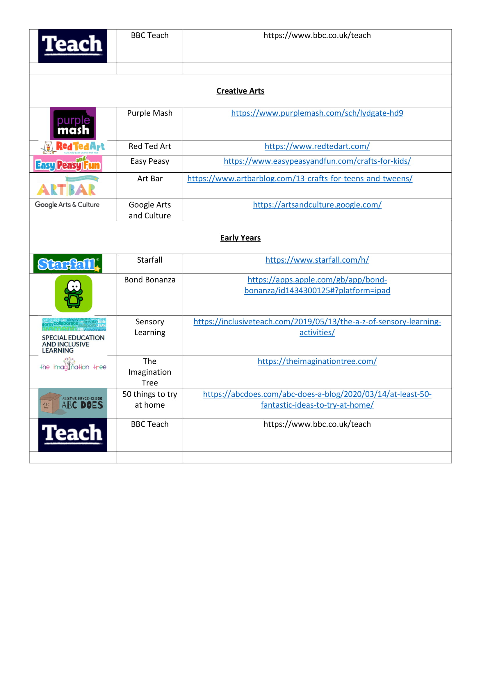 HOME LEARNING ONLINE ACTIVITIES PER CURRICULUM AREA-3